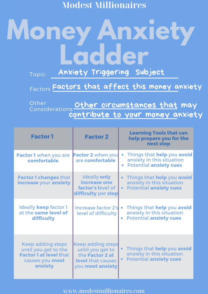Money Anxiety Ladder Template to deal with financial stress